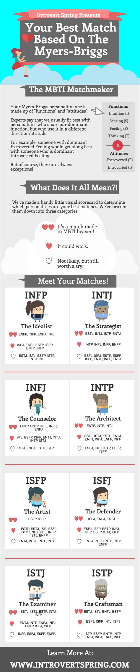 Are We Compatible? MBTI Relationship Matches For