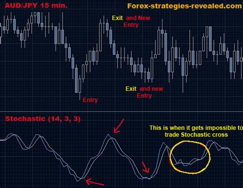 Forex trading strategy #5 (Stochastic lines crossover