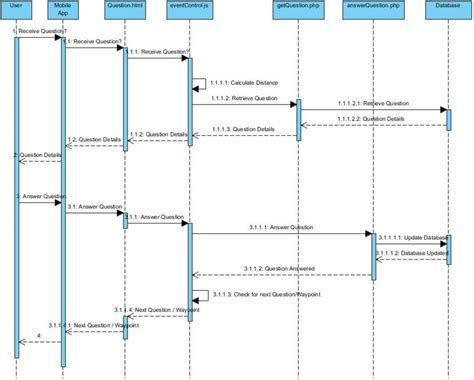IS480 Team wiki: 2011T2 redSpot Sequence Diagram v1 - IS480
