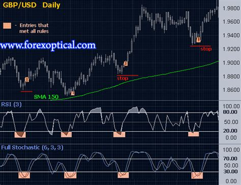 Great RSI + Full Stochastic Systems - Best Forex Trading